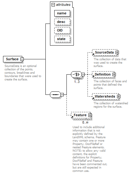 LandXML Surface Schema